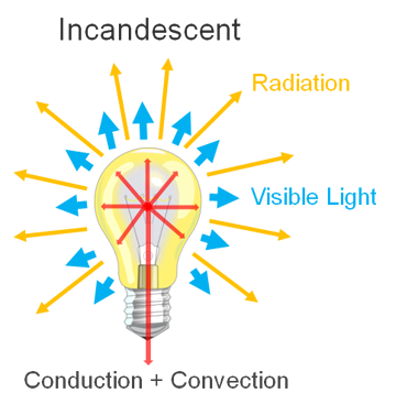 Incadescent radiation light