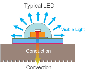 LED visible light