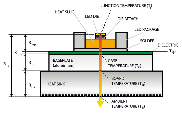 Thermal Design of LED-based  luminaire